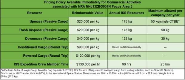 NASA признаёт убытоную доставку на МКС ради пиара, резко поднимает цену в 6,5 раз