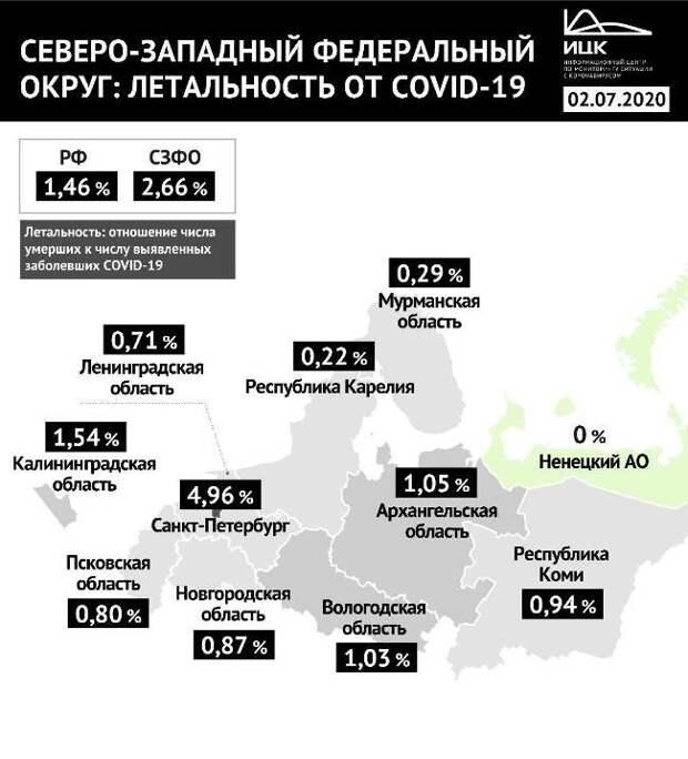 Инфографика Информационного центра по мониторингу ситуации с коронавирусом