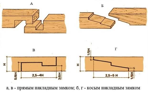 Монтаж деревянного межэтажного перекрытия в частном кирпичном доме