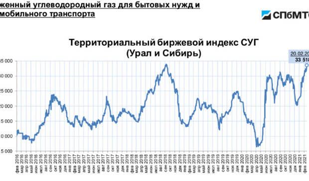 Эксперт рассказал, подешевеетли моторный газ назаправках Оренбурга