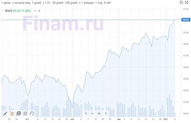 Нефть Brent превысила $55