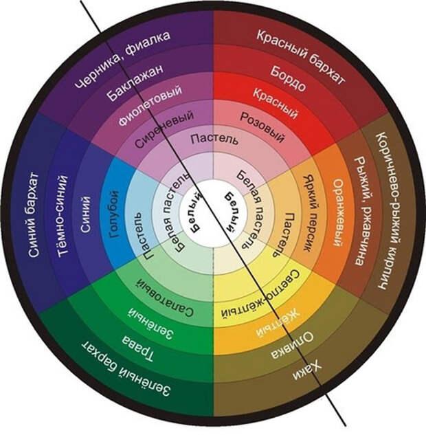 Колористика, психология восприятия цвета, цвет и человек