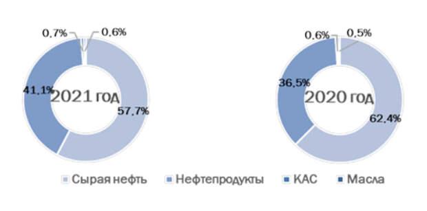 Грузооборот группы НМТП за 5 месяцев снизился на 12,7%