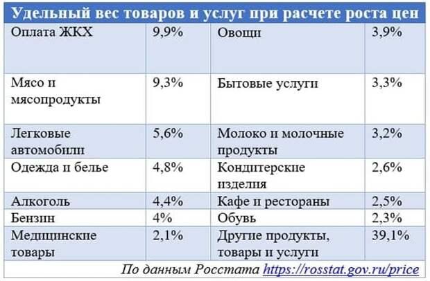 Официально инфляции в России почти нет. А рост цен нам мерещится?