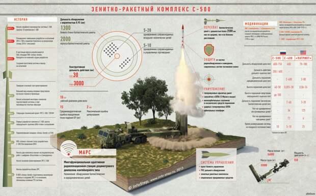 В России началось серийное производство комплексов С-500 «Прометей»