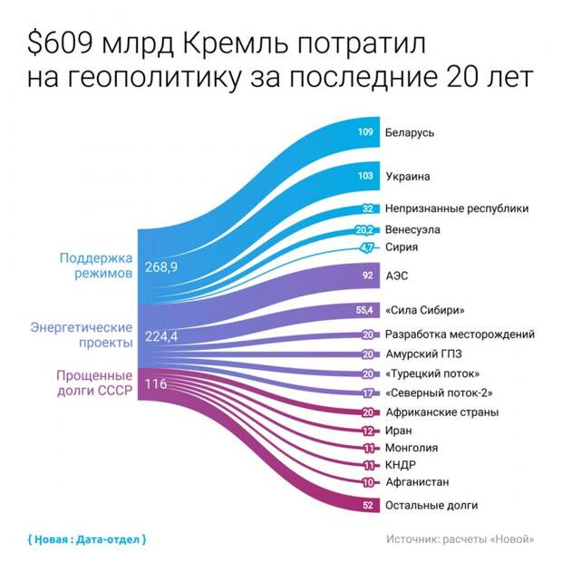 46 триллионов «на геополитику»