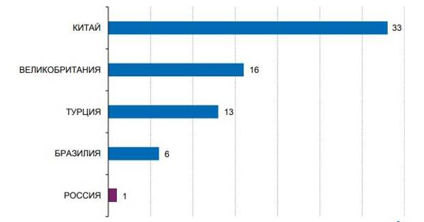 Количество месячных доставок крупнейшего игрока в онлайн торговле