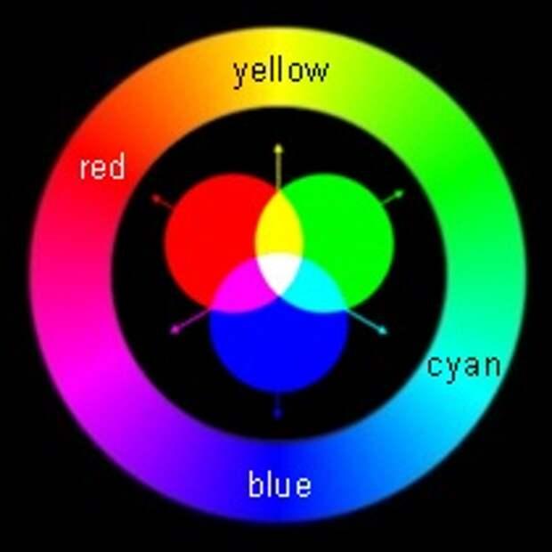 Основные правила теории цвета