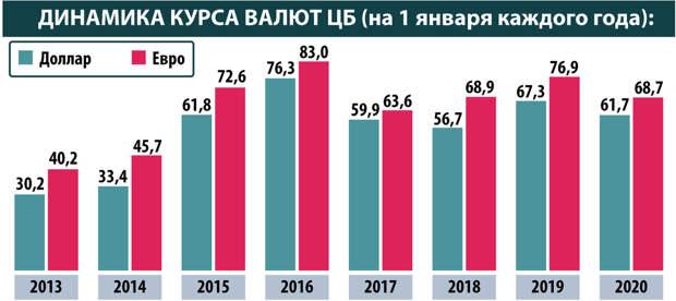 Рубль обрекли на обесценивание. Российской валюте вынесен окончательный приговор