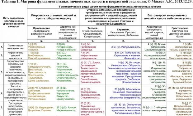 """Общая классификационная """"периодическая таблица"""" 30 фундаментальных личнотсных качеств, распределйнных в 6 типах по 5 уровням эволюционного развития личности. Автор Макеев А.К., 2013."""