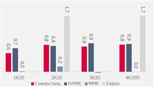 Долговая нагрузка стального сектора оставалась стабильной в 2020, несмотря на макроэкономическую турбулентность