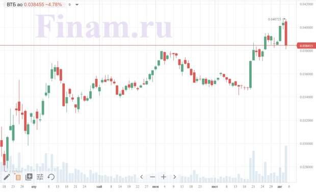 График акций ВТБ