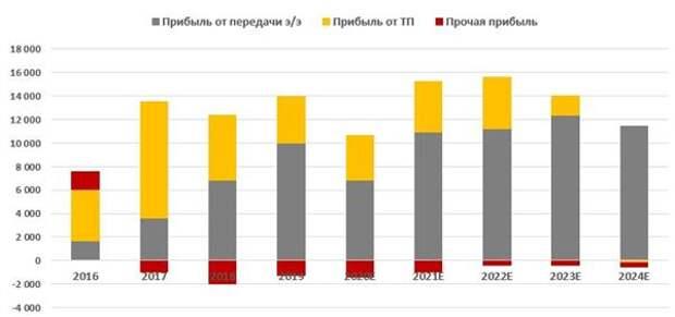 """Формирование чистой прибыли """"Ленэнерго"""" (РСБУ, млн руб.)"""