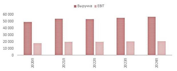 Динамика прогнозной выручки и EBIT Pfizer