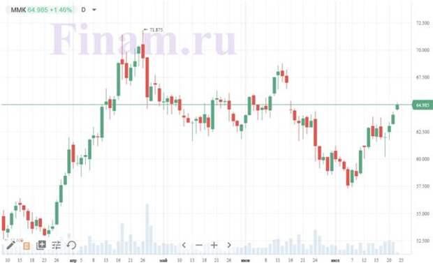Динамика акций ММК