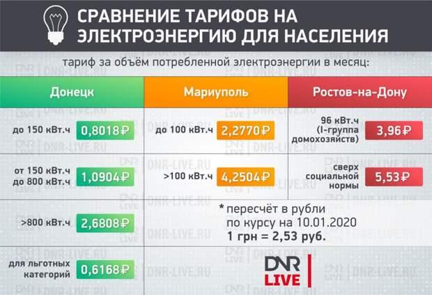 Сравнения цен на продукты в Киеве и ДНР