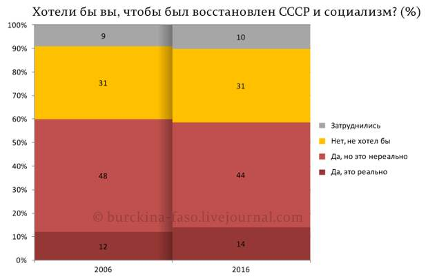 Если народ за социализм, то Путин против народа? (мнение)