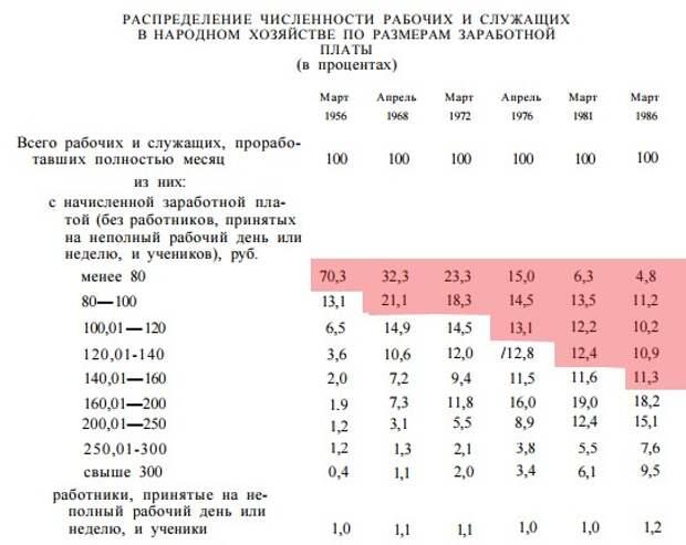 Соотношение количества бигмаков в медианой зарплате на руки в России и США
