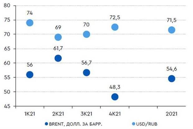 Прогнозы курса рубля и цен на нефть