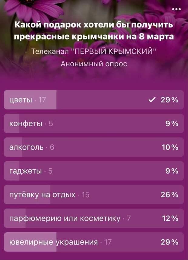 Крымчанки назвали самые желанные подарки на 8 марта
