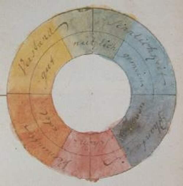 Цветовое колесо Гете