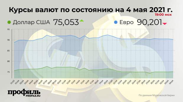 Курс доллара повысился до 75,05 рубля