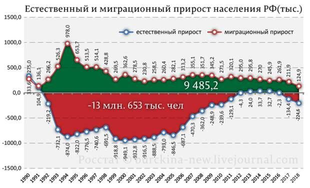 Путин привлекает мигрантов пенсиями в России