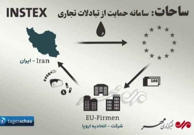 США пытаются блокировать INSTEX, созданный для расчетов с Ираном