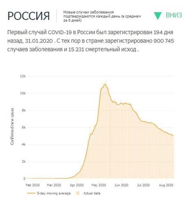 темп прироста Covid-2019 в России