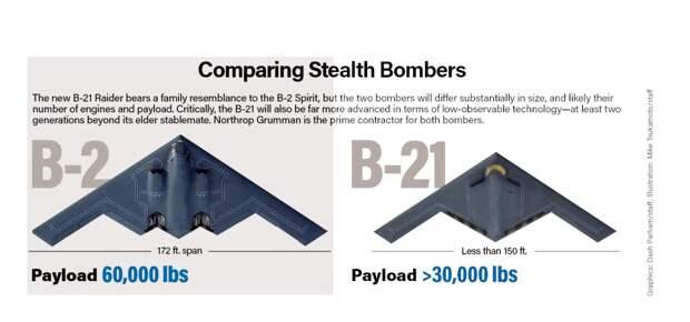 B-21 Raider - перспективный бомбардировщик ВВС США
