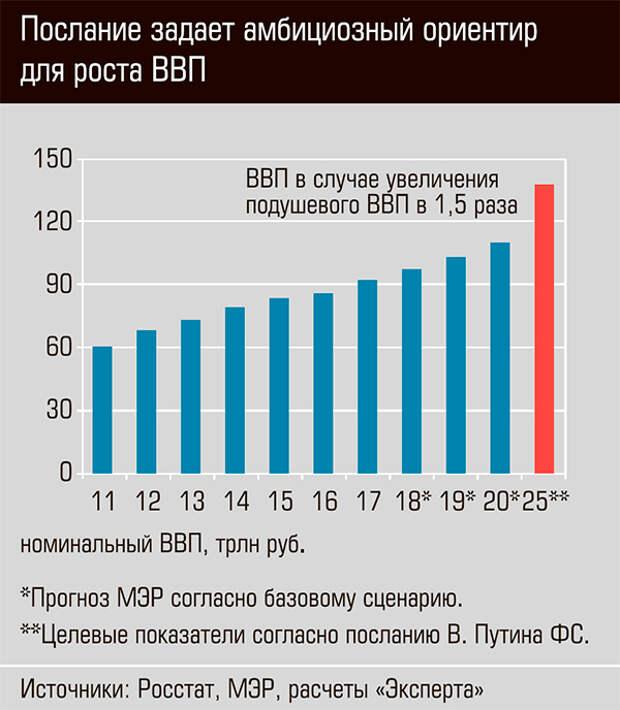 Послание задает амбициозный ориентир для роста ВВП 13-08.jpg