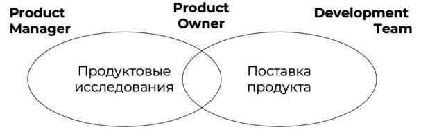 Менеджер продукта и владелец продукта: в чем разница