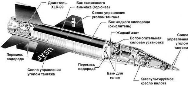 Программа X-15
