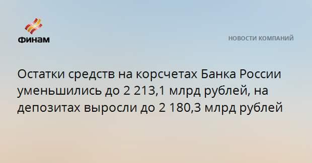 Остатки средств на корсчетах Банка России уменьшились до 2 213,1 млрд рублей, на депозитах выросли до 2 180,3 млрд рублей