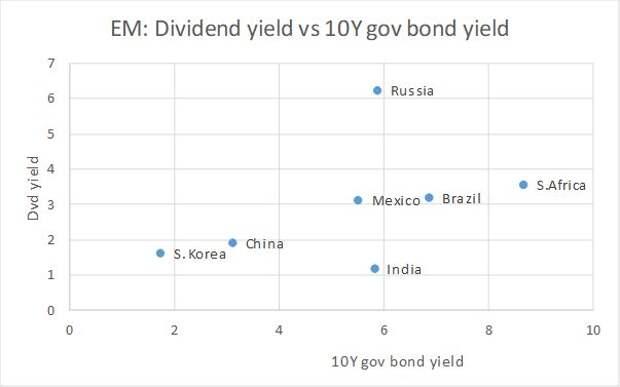 Ожидаемая дивидендная доходность рынка акций и доходность 10-летних гособлигаций