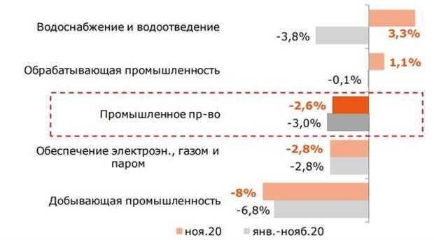 Промышленный выпуск по основным отраслям %, г/г