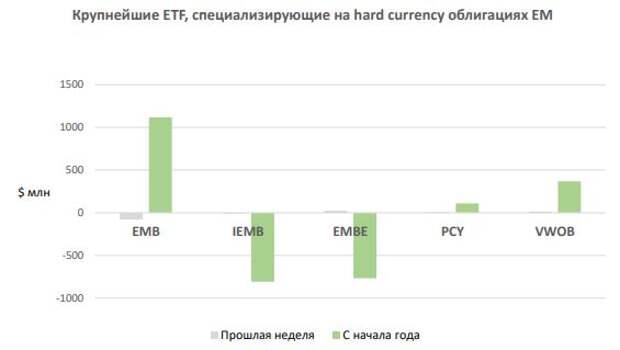 ФИНАМ: Еженедельный обзор: Инвесторы довольно негативно восприняли информацию от ФРС