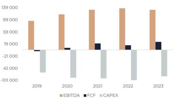 РусГидро: Основные метрики и прогнозы