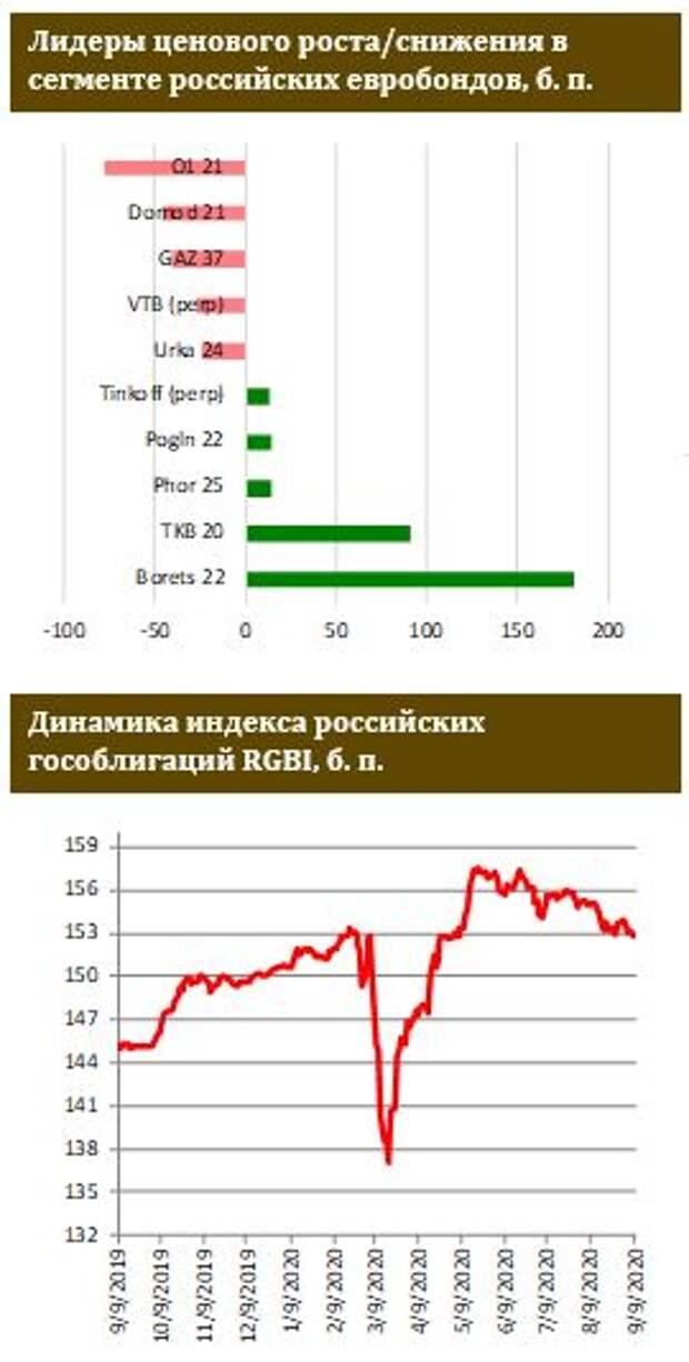 ФИНАМ: Российские евробонды в фарватере других ЕМ