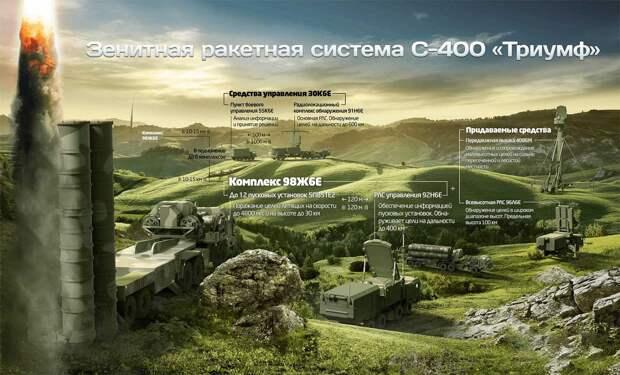 ЗРК С 400: назначение, особенности, характеристики, дальность применения