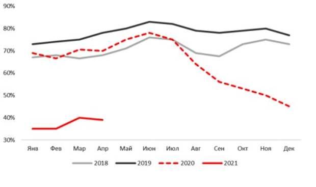 Глобальные рынки вряд ли смогут избежать давления