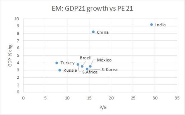 Развивающиеся экономики