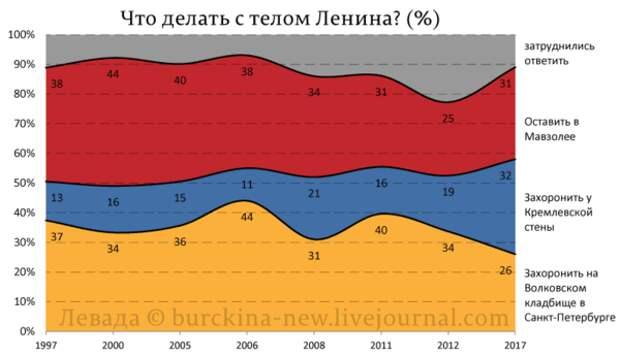Отношение народа к Ленину