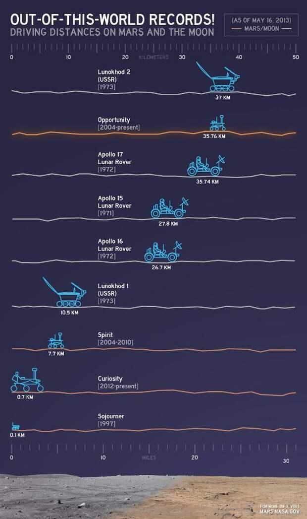 Межпланетное ралли двух столетий