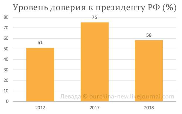 Путину срочно нужен новый Крым