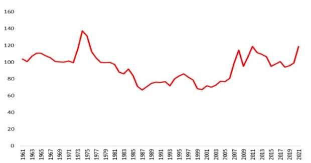 Индекс цен на продовольственную корзину в реальном выражении, 2014-2016=100