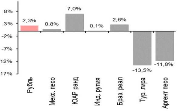 Динамика валют СФР с начала года, %