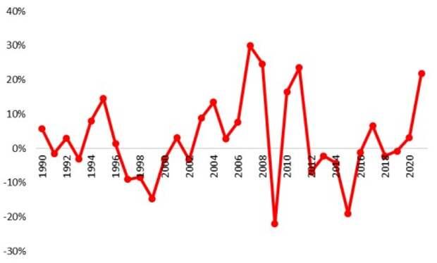 Номинальный рост мировых цен на продовольствие в мире по годам, % г/г