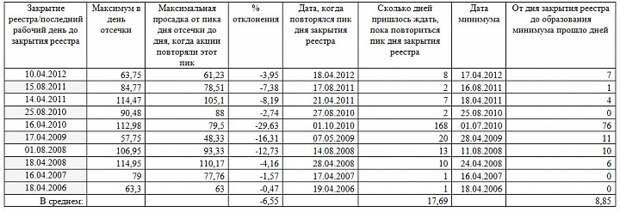 История поведения «НЛМК» после закрытия реестра/отсечки.