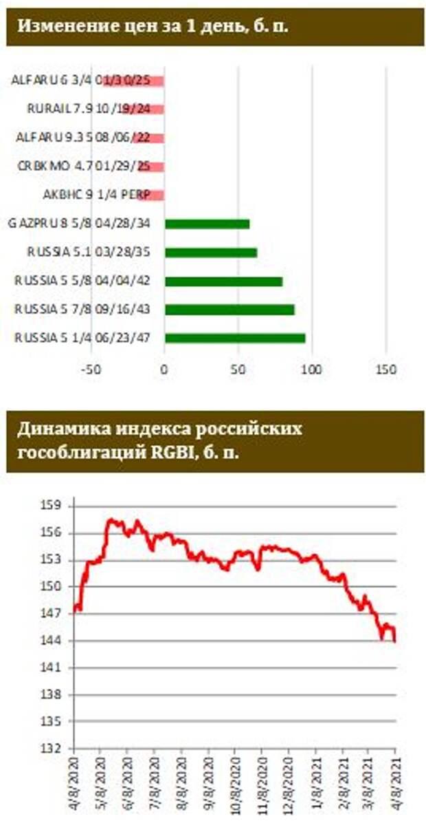 ФИНАМ: Небольшие ценовое оживление в сегменте евробондов